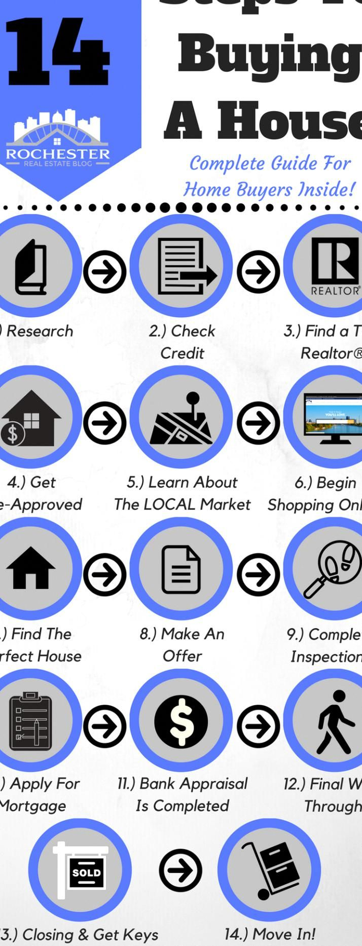 14 Steps To Buying A House A Complete Guide For Home Buyers Homebuyingtips In 2020 Buying First Home Home Buying Process Home Buying