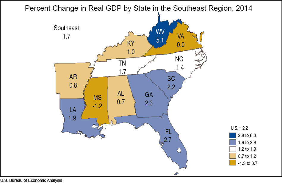 Graph of Percent Change in Real GDP by State in the Southeast