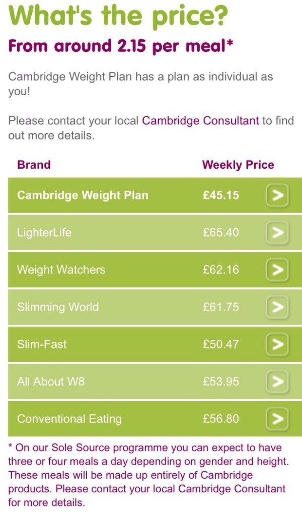 Cambridge weight plan cost | Cambridge Recipes & Inspiration