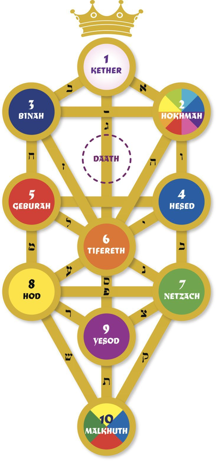 hight resolution of what are the divine names on the kabbalah tree of life