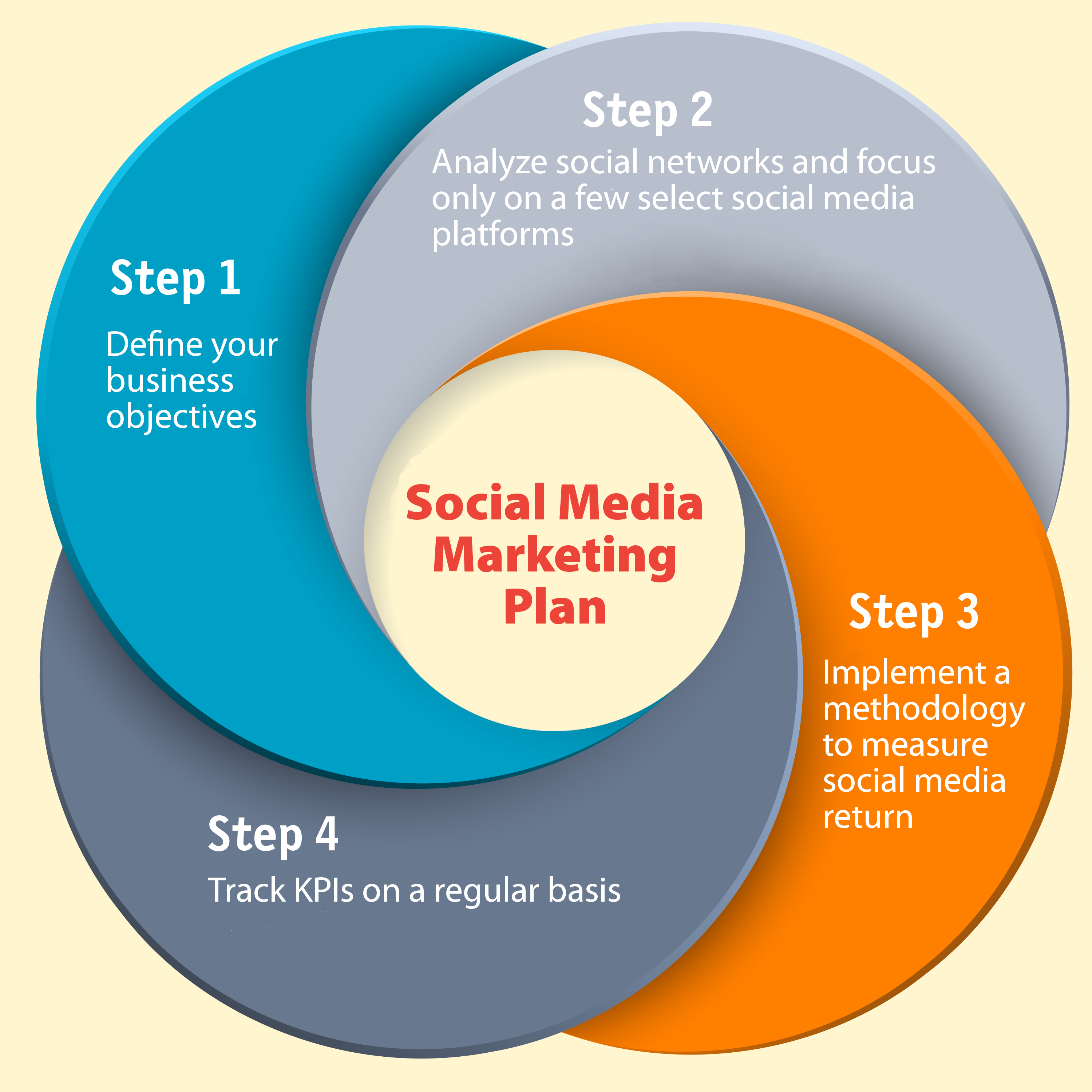 Social Media Marketing Plan Planning For Success  On Advertising