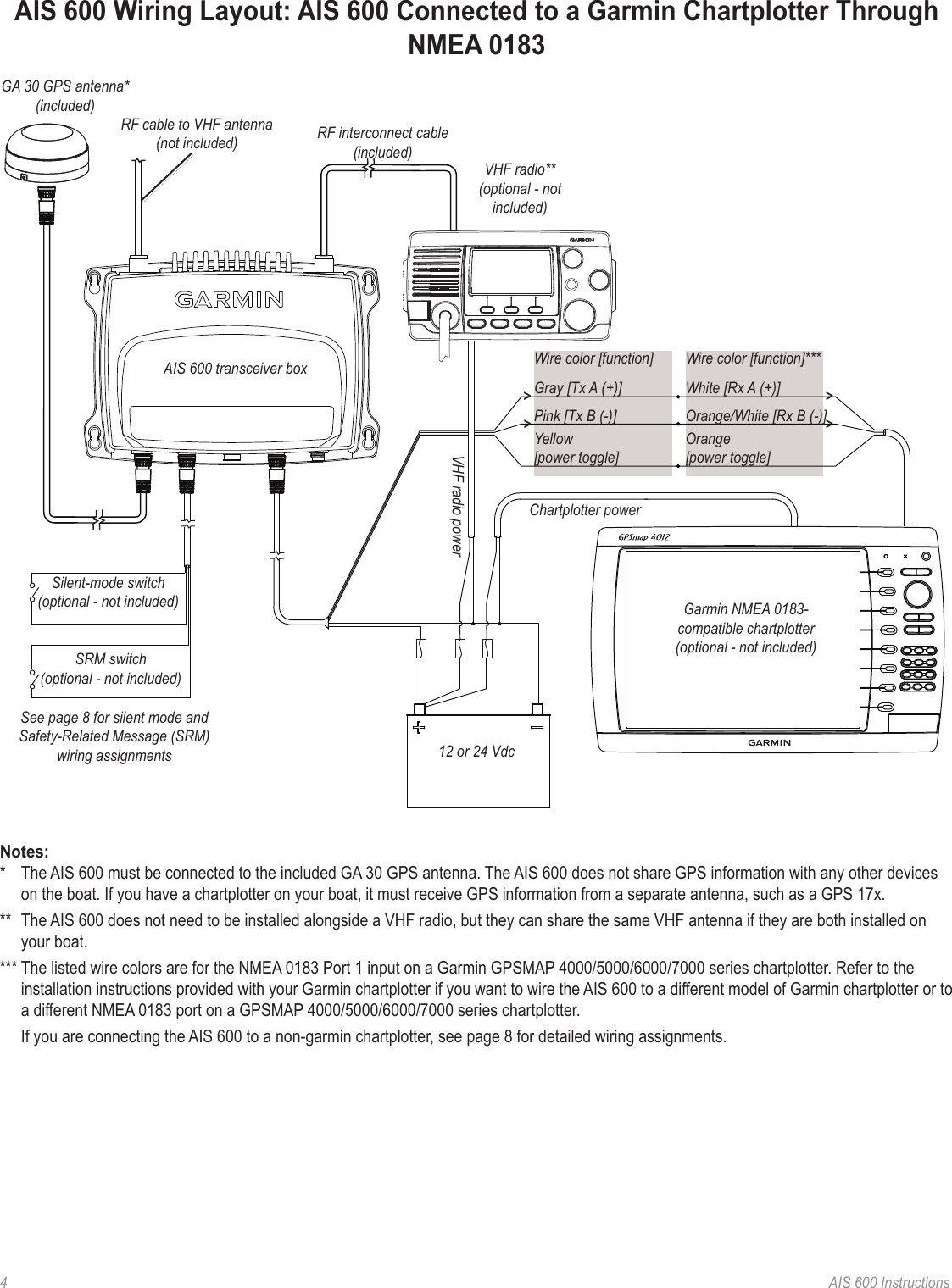 Garmin 478 Manual Nmea 183wiring In 2020 Garmin Gps Garmin Gps