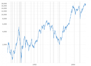 Dow Jones 100 Year Historical Chart Interactive Charts Historical Data