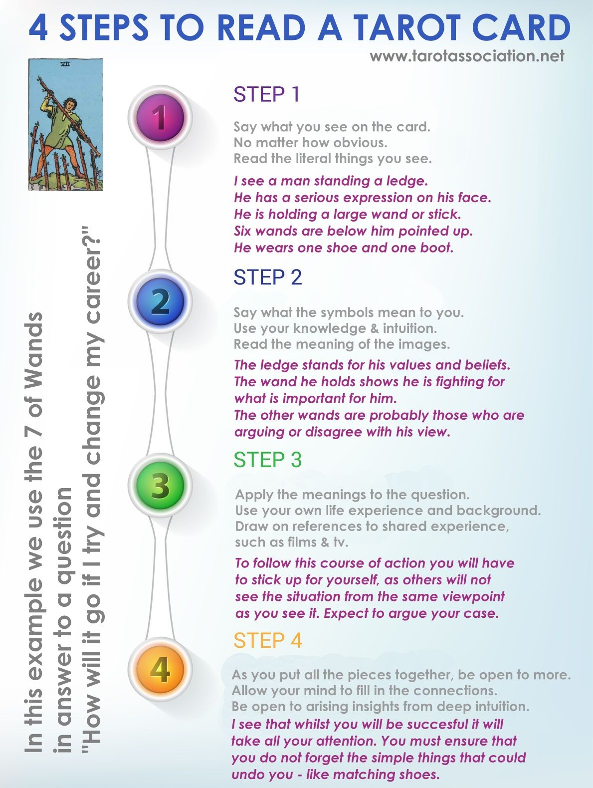Learn to read Tarot quickly and simply with new & unique