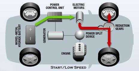 Hybrid Electric Vehicle Hybrid Car Car Batteries Car