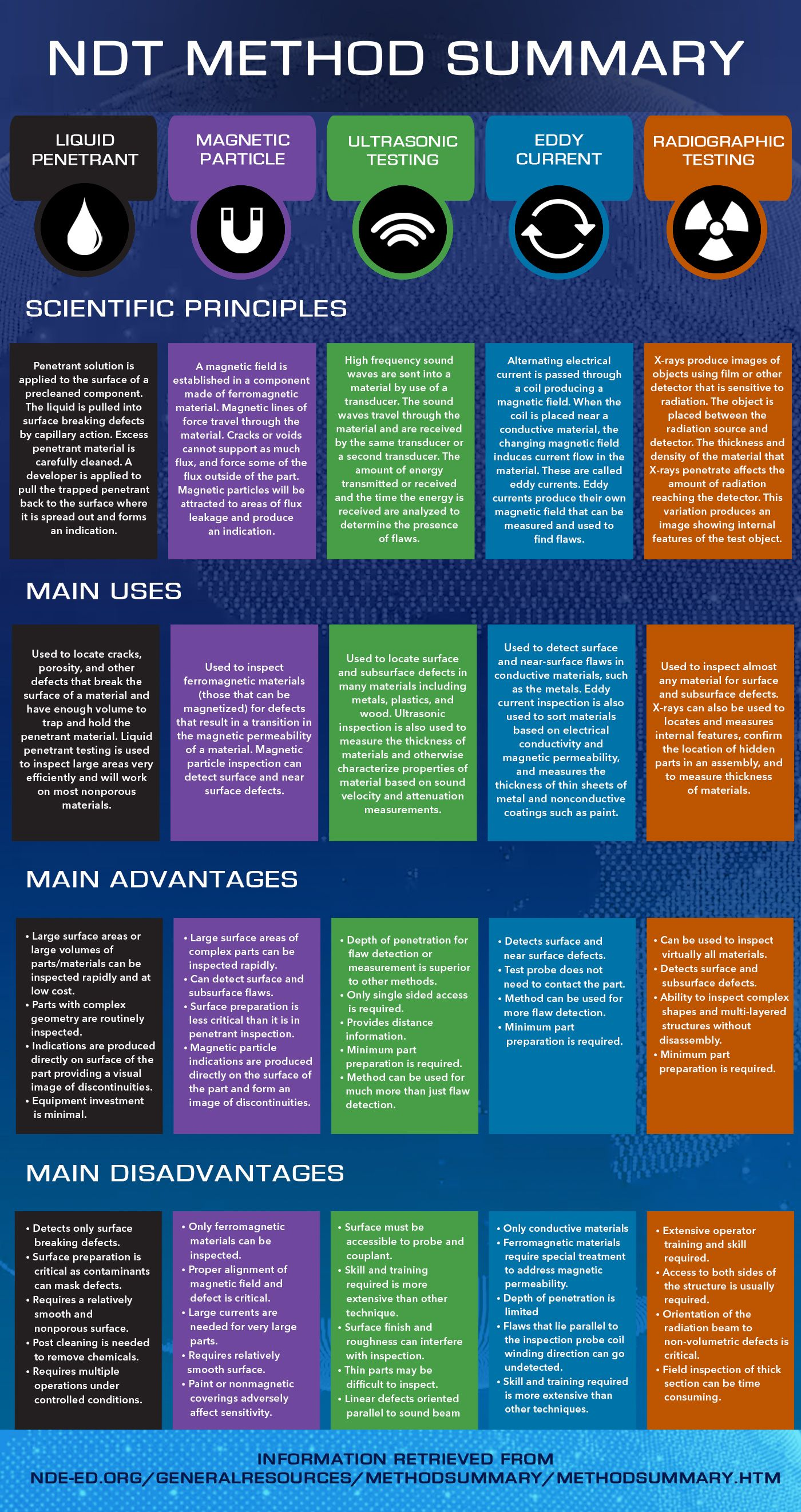 This Table Summarizes The Scientific Principles Uses Advantages