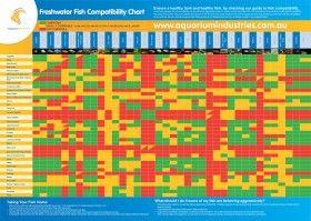 Freshwater  Marine Compatibility Charts  Fish Freshwater