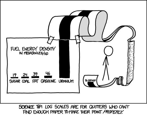 Log Scale Data Visualization Tools Science Humor Science Jokes
