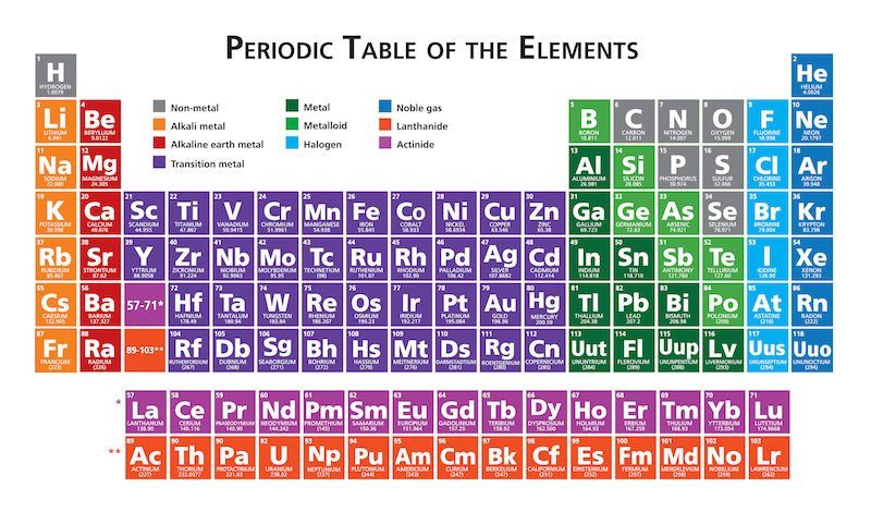 30) Twitter Chimie Pinterest Periodic table - best of periodic table alkaline earth metals definition