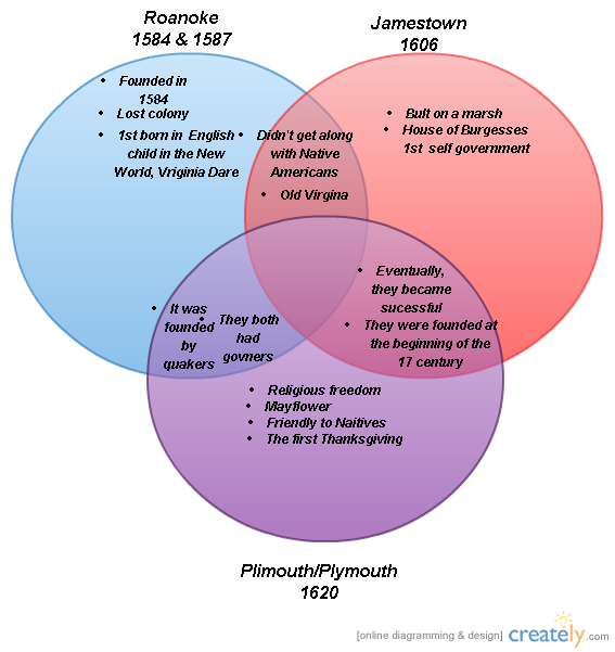 This Venn Diagram was made with Creately, diagramming and ...