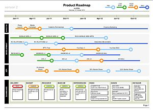 Product Roadmap | Road | Pinterest