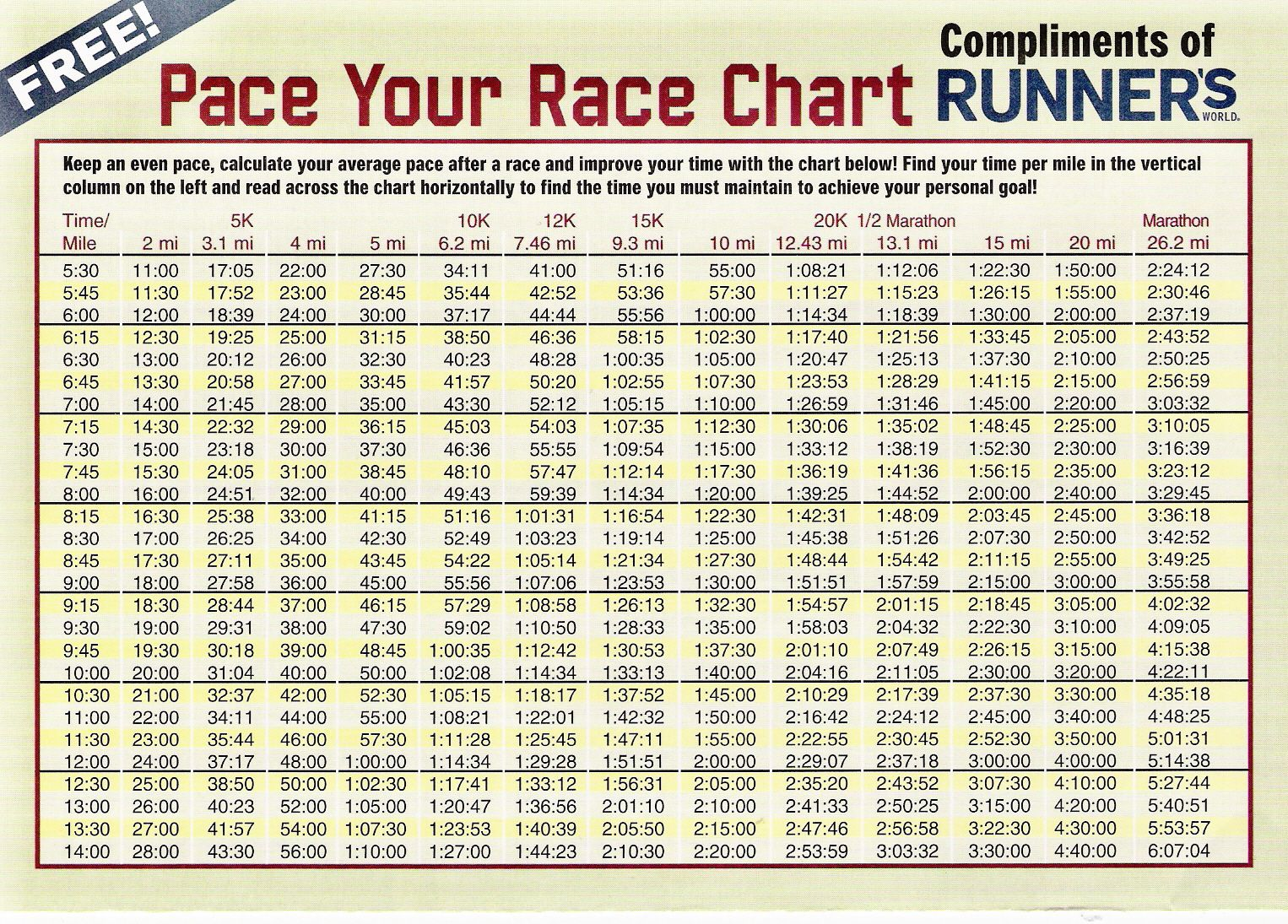 Pace chart min miles compliments of runner   world also the provides  wide range paces for   half rh pinterest
