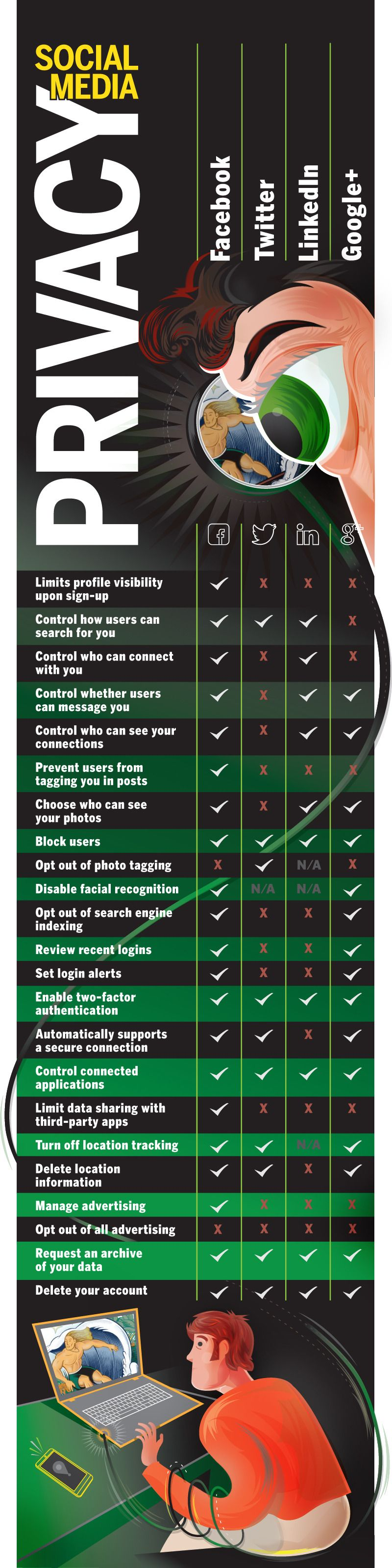 Social Media Privacy #infographic