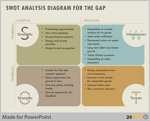 Using SWOT Analysis to Evaluate Business Opportunities | Pinterest ...