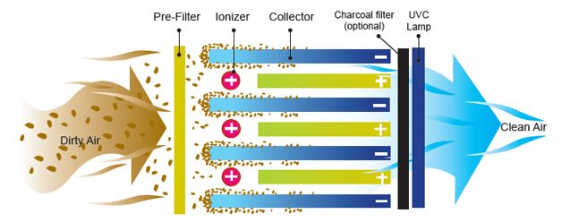Filter types http://www.freedrinkingwater.com/general-health/air/diff-types-of-air-filters.php