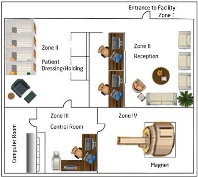 four-zone plan for #mri facilities