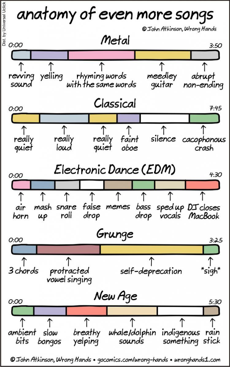 Anatomy of Even More Songs, An Insightful Comic That Gets to the ...