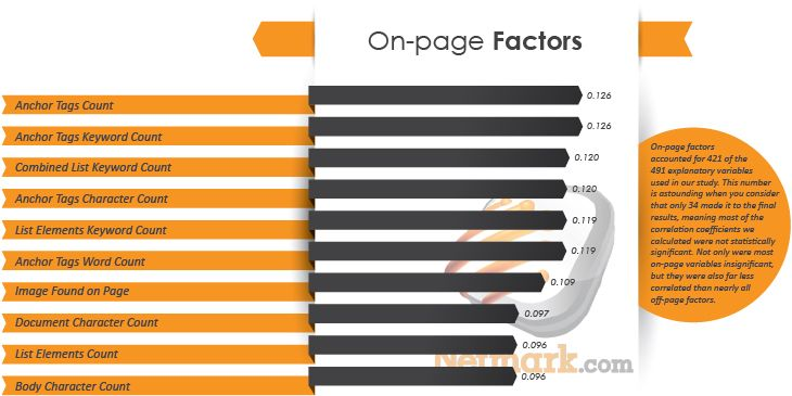 On-page Ranking Factors # 2013