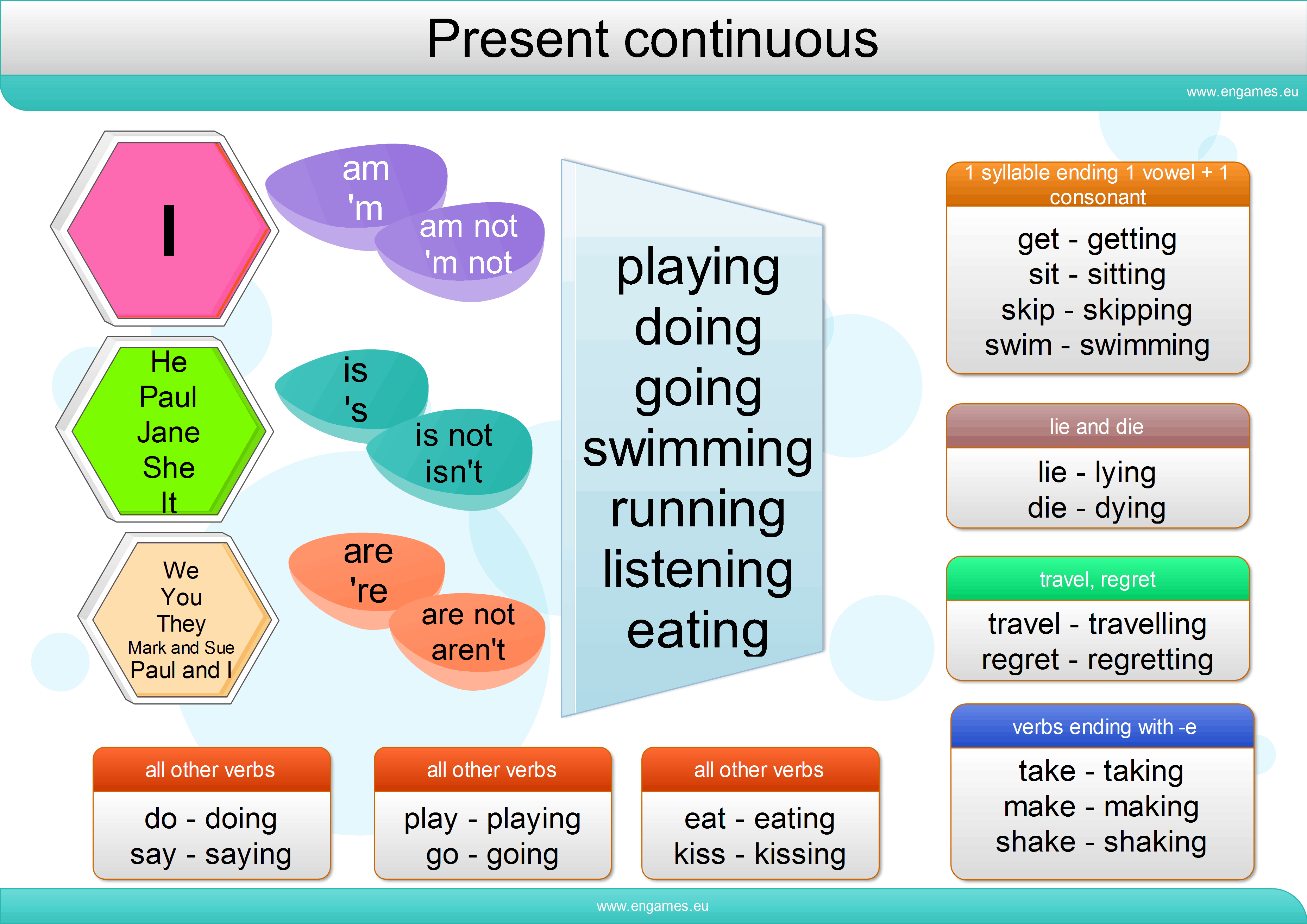 Simple Present Tense Of Other Verbs Infographics