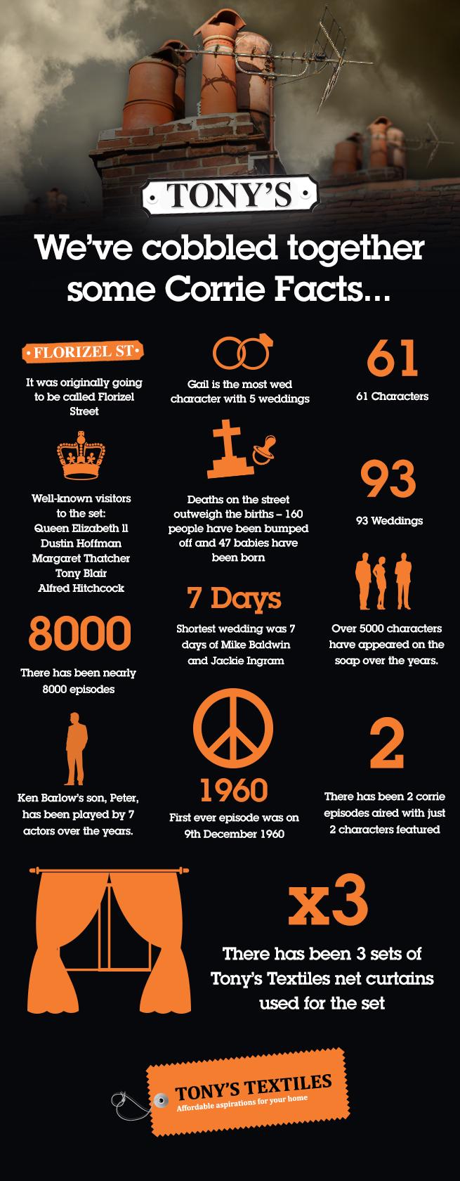 Coronation Street Infographic