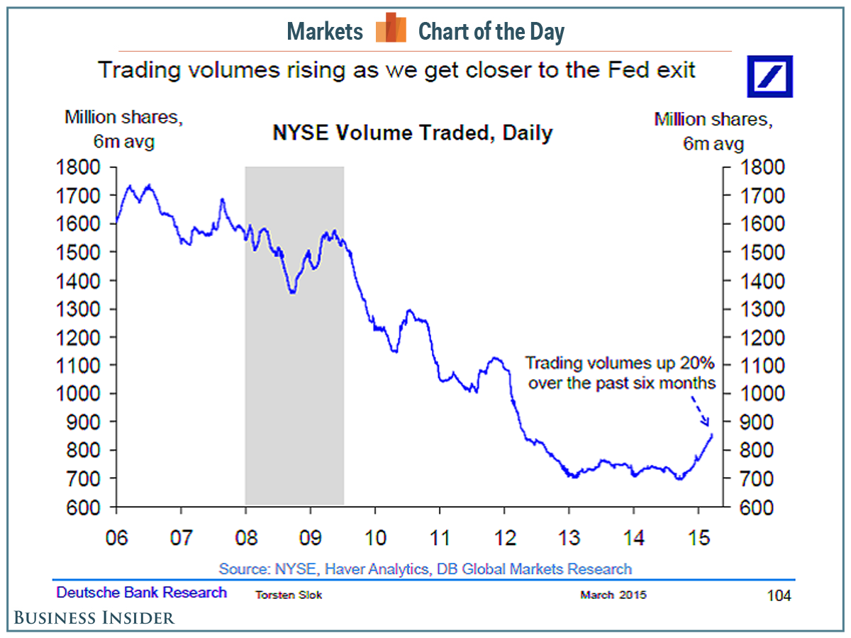 Stock Market Trading Volumes Are On The Rise For The First Time In Years And That Could Be Bad Stock Market Marketing Trading