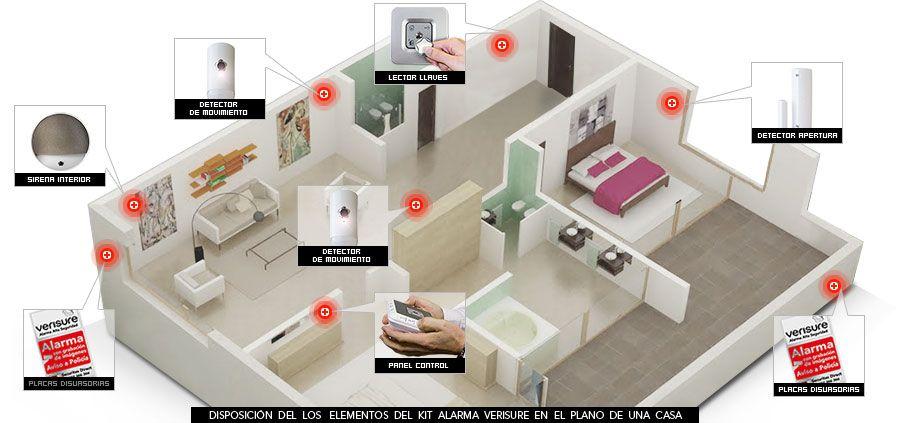 Infograf a sobre la distribuci n de los elementos del kit for Distribucion de una casa