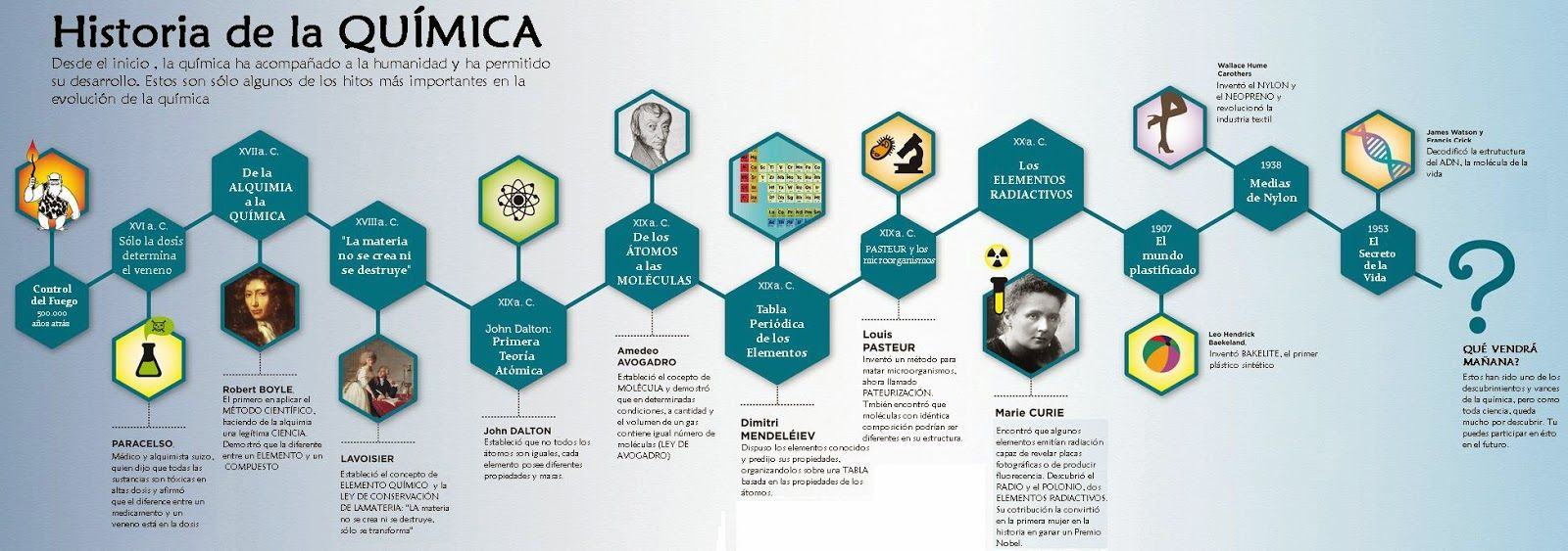 HISTORIA DE LA QUÍMICA. Barra cronológica de los principales hitos ...