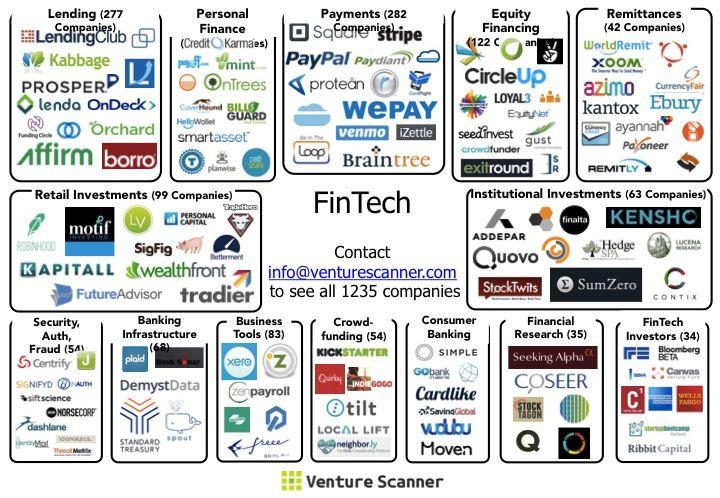 Making Sense Of The Fintech Startup Ecosystem Fintech Startups Fintech Startup Infographic