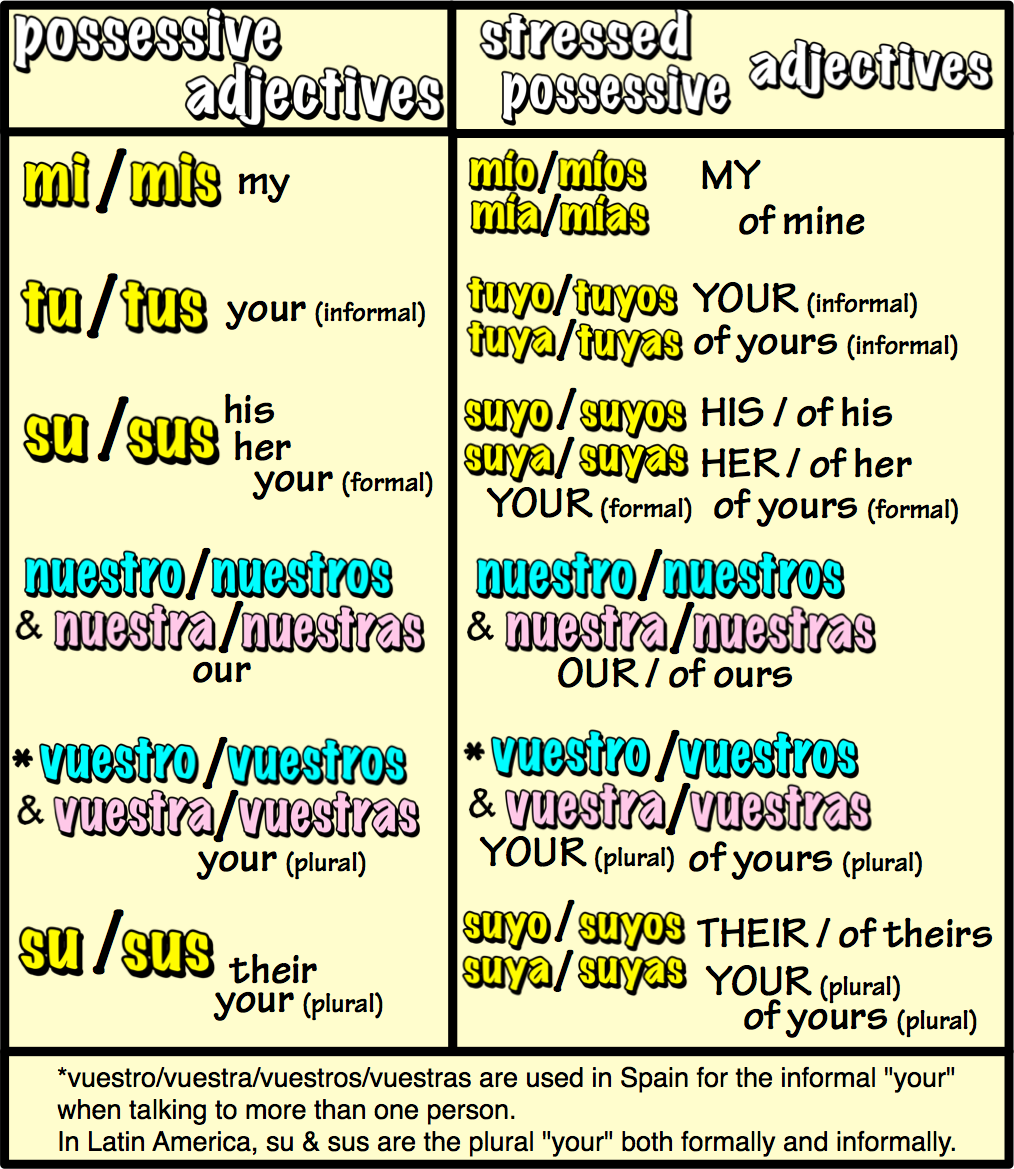 spanish possessives Google Search Spanish – Spanish Possessive Adjectives Worksheet