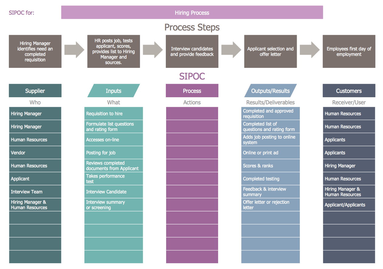 Sipoc Diagram  Hiring Process  Management    Hiring