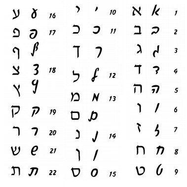 first letter of hebrew alphabet
