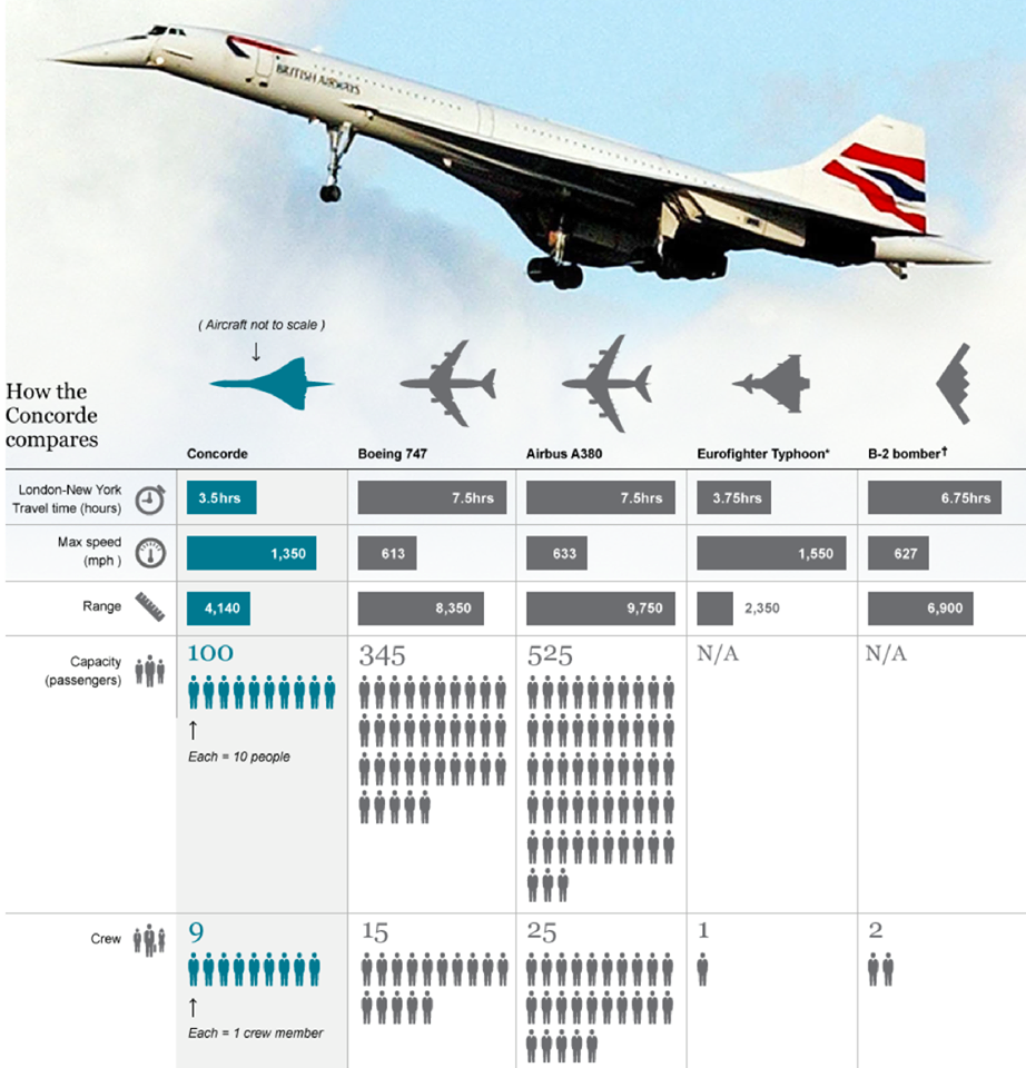 Concorde made its last commercial flight from New York to