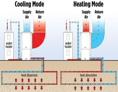 Geothermal Heat Pump Heating And Cooling Mode