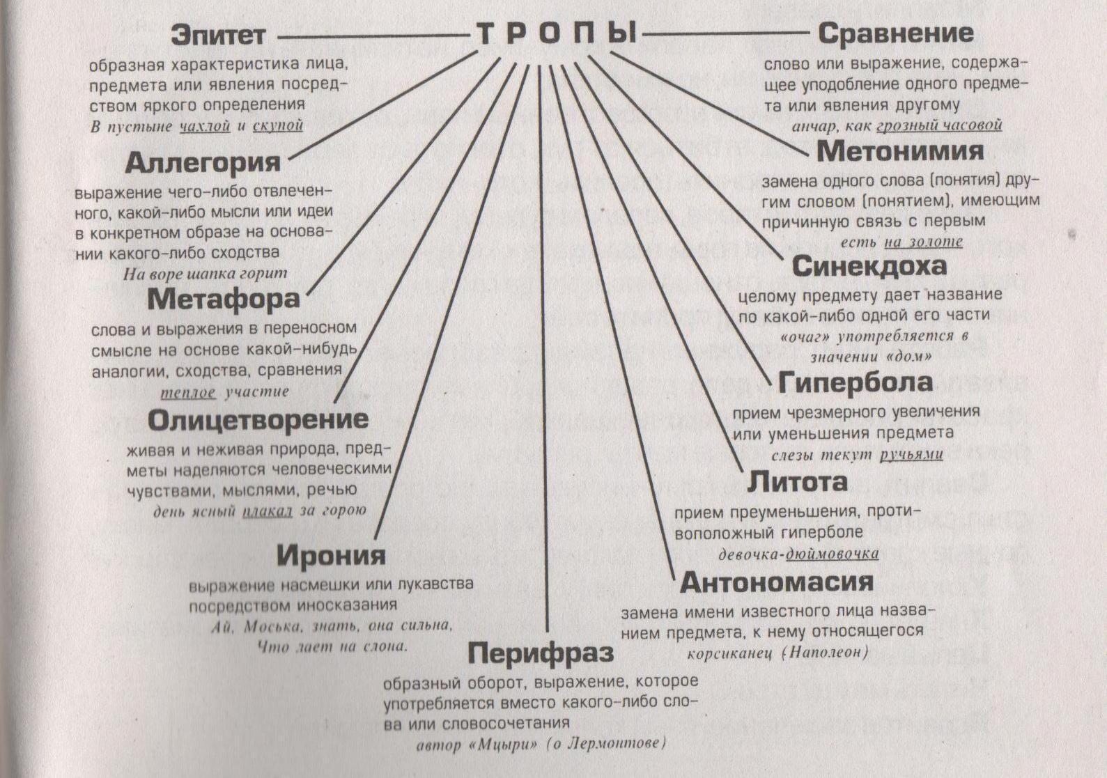 Готовые домашние задания 3 класс по русскому языку полякова тетрадь