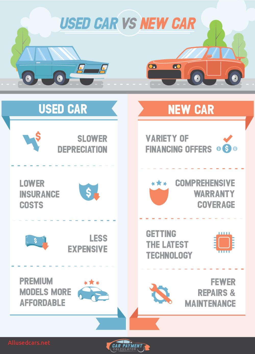 Auto Loan Calculator With Trade Fresh Car Depreciation Calculator Calculate Straightline Car Payment Car Payment Calculator Car Loan Calculator