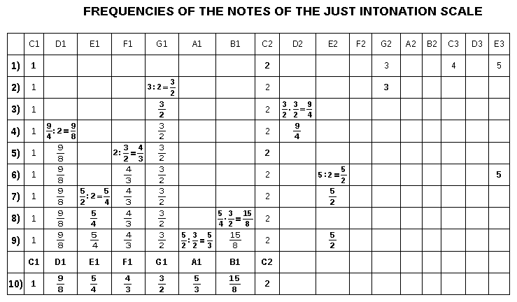 Frequencies Of The Notes Of The Just Intonation Scale Music Visualization Music Theory Just Intonation