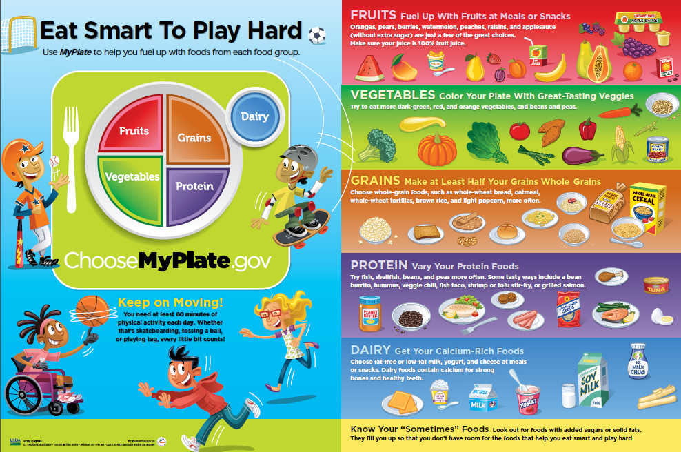 Go back2school with MyPlate! Get healthy classroom