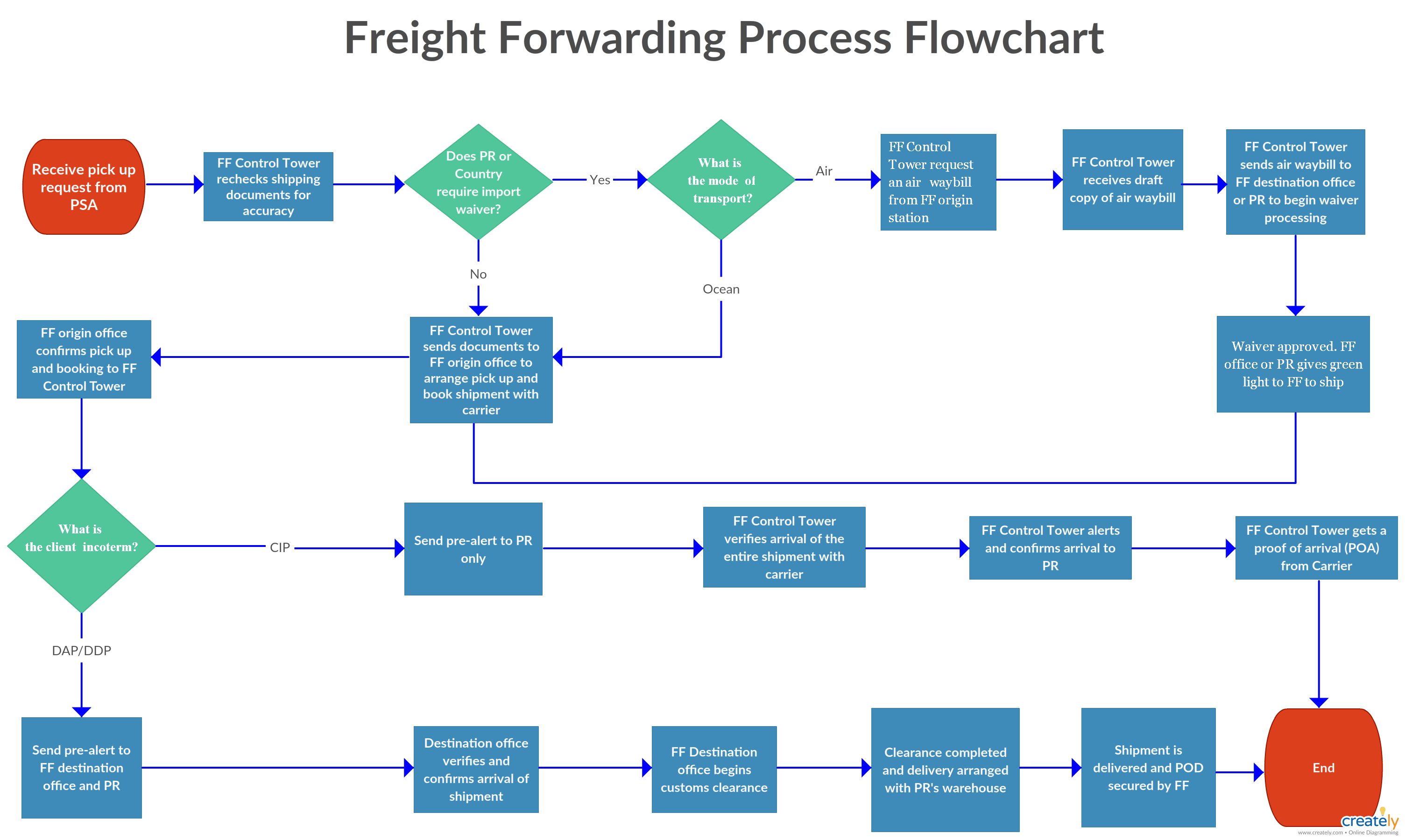 freight forwarding process flowchart the freight forwarding process is the flow of shipment and goods from two destinations carried out by a freight  [ 3009 x 1800 Pixel ]