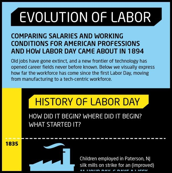 Evolution Of Labor Infographic  Actuary American Federation Of