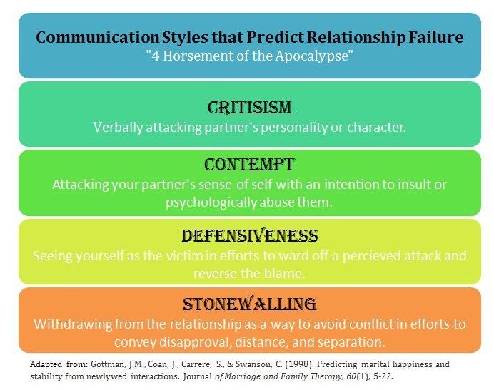 John Gottman S Four Horsemen Of The Apocalypse Marriage