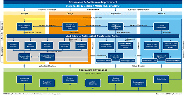 Enterprise Architecture · An Example Of A Model That Utilizes The LEADing  Practice RUN Approach To Illustrate Governance U0026