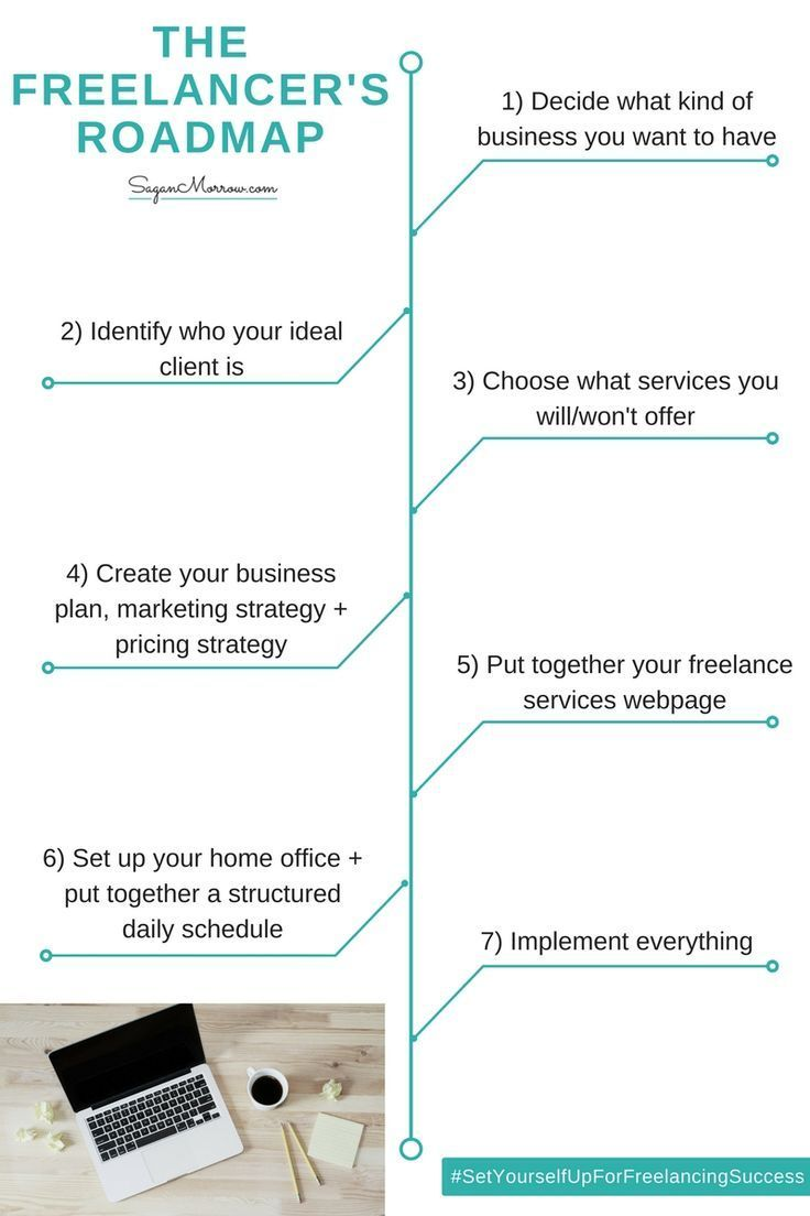 How to start a freelance business your stepbystep guide
