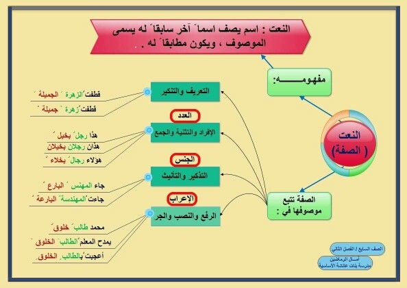 Pin By Magomedrasul Magomedov On لغة الـ ض ـاد Learning Arabic Arabic Language Teach Arabic