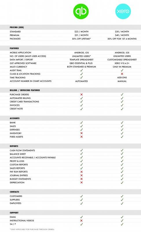 Quickbooks Vs Spreadsheet Business Templates Pinterest