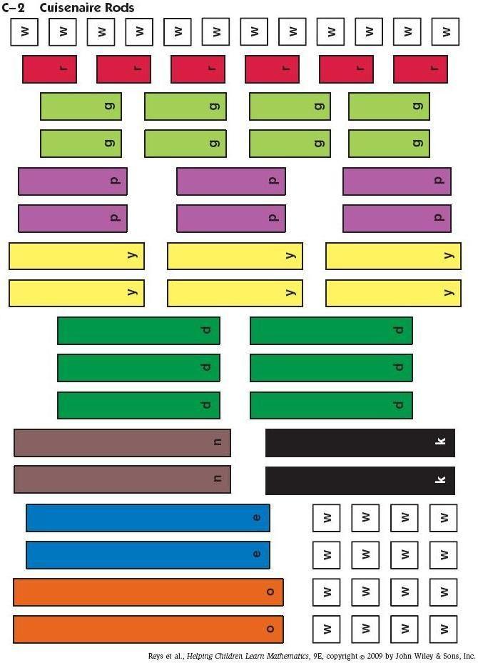Paper Cuisenaire Rods | Cuisenaire Rods | Pinterest | Math, School