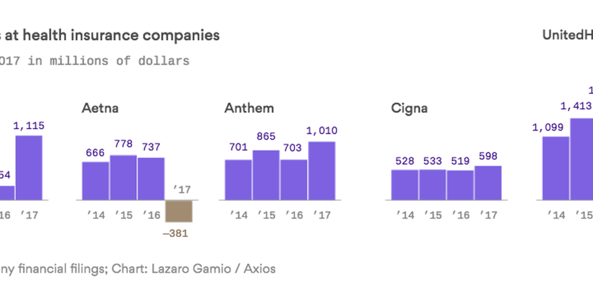 The Biggest Insurers Are Doing Quite Well Even Amid The Obamacare
