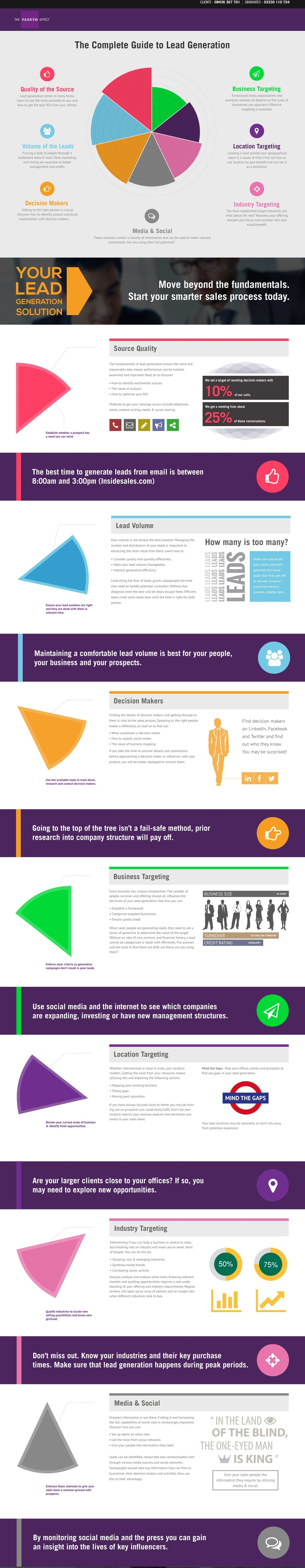 The Seven Vital Components of Lead Generation [Infographic] - Profs