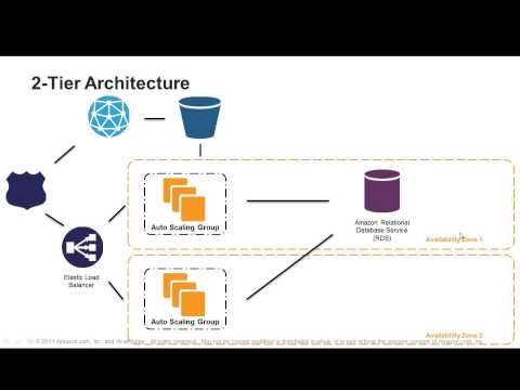 7 Steps To Select The Right Architecture For Your Web Application Youtube Web Application Architecture Design