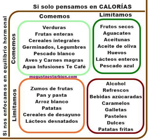 Por qu seguir una dieta baja en calor as es menos - Comidas sanas y bajas en calorias ...