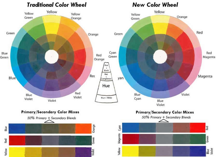Pin By Art Link On Art Fundamentals Color Color Theory